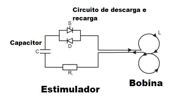 Circuito do estimulador